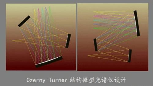 Czerny-Turner结构微型光谱仪设计