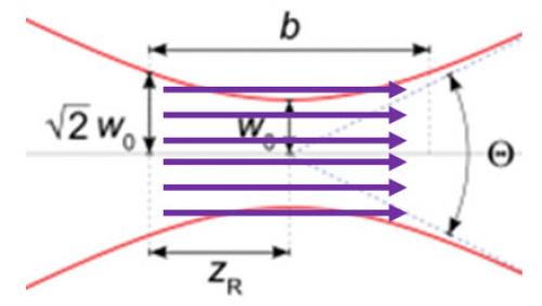在 OpticStudio 中模拟激光光束传播