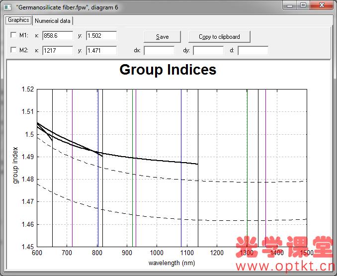 RP Fiber Power 光纤激光器及激光器设计软件—掺锗光纤的模式特性